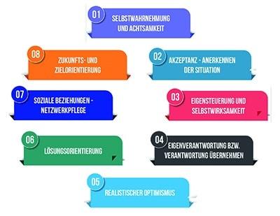 8 Resilienzfaktoren für das Resilienztraining-k